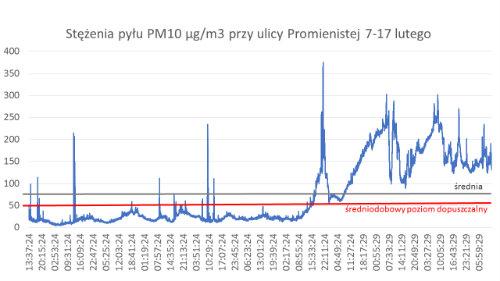 pomiar_pylomierz_wykres500.jpg