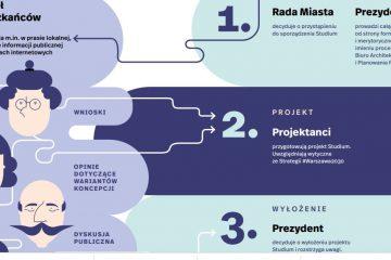 Wyniki konsultacji społecznych nowego studium dla Warszawy